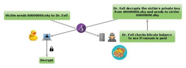 WannaCry datu šifrēšanas un atšifrēšanas princips