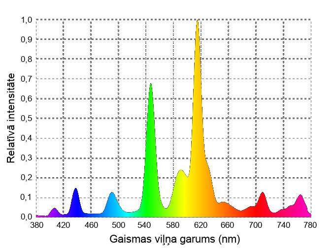 Kompakto fluorescento spuldžu (CFL) spektrs