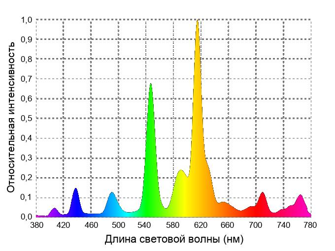 Спектр энергосберегающих ламп