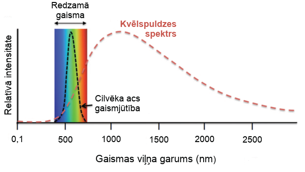 Kvēlspuldžu spektrs