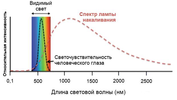 Спектр ламп накаливания