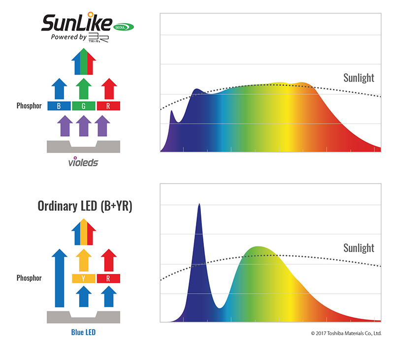 Composition and spectrums of SunLike and usual lighting LEDs